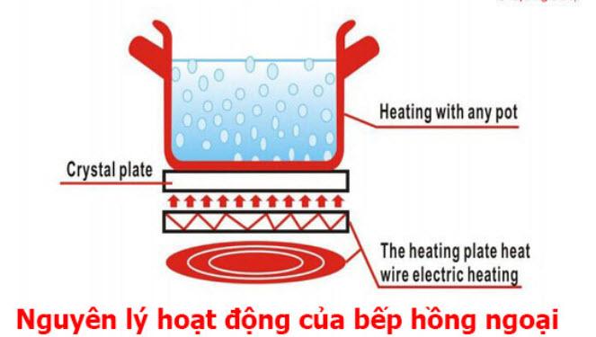 Nguyên lý bức xạ nhiệt của tia hồng ngoại