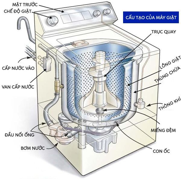 Phân tích cấu tạo của một chiếc máy giặt cửa trên thông thường.