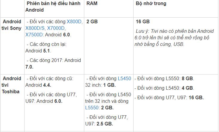 Thông số cấu hình của Androi TV Sony và Androi TV Toshiba