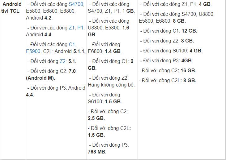Thông số cấu hình của Androi TV TCL