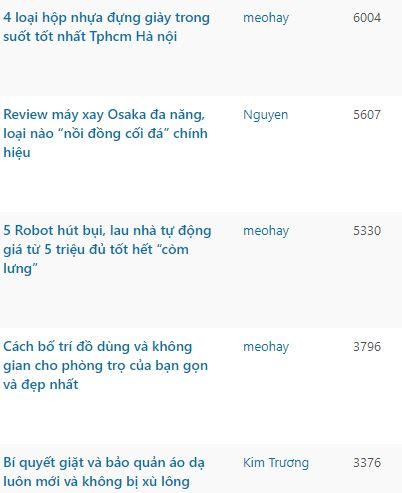 Các Bài Có View Cao Thực Tế Web Meohaycuocsong.com