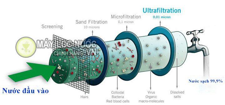 Sơ đồ vận hành quy trình lọc nước trong máy lọc 5 lõi theo công nghệ lọc Nano