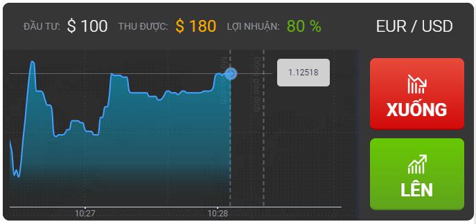Không nên đầu tư chỉ dựa vào biểu đồ lên xuống vì đã được lập trình có lợi cho người chủ