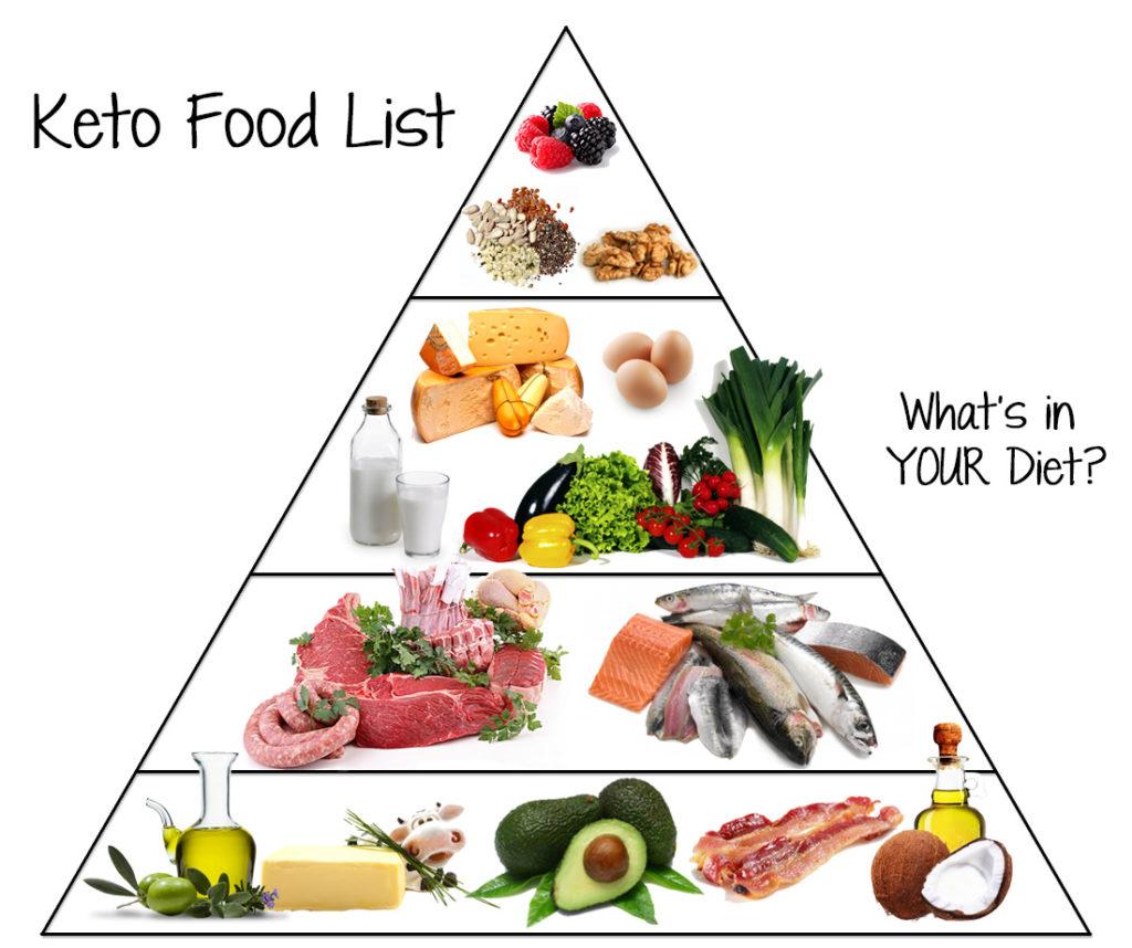 Bạn có thể áp dụng 1 trong 4 chế độ ăn kiêng Keto theo sở thích và mục đích giảm cân