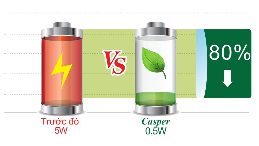 Máy lạnh Casper 09TL22 tiết kiệm điện đến 80%