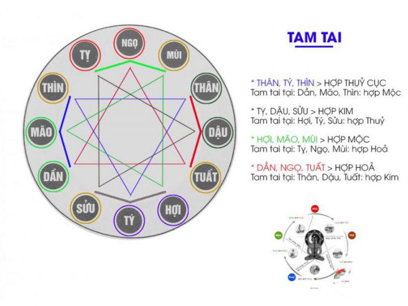 Năm Tam Tai của các tuổi