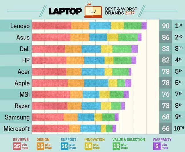 Bảng xếp hạng các hãng Laptop năm 2017