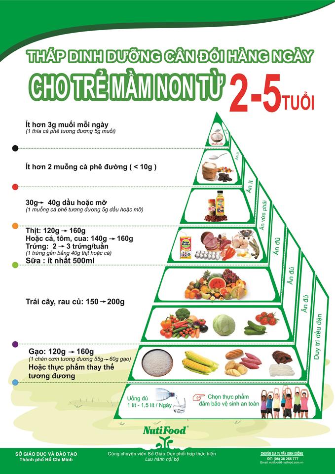 Chế độ ăn uống và sinh hoạt phù hợp giảm béo phì ở trẻ em