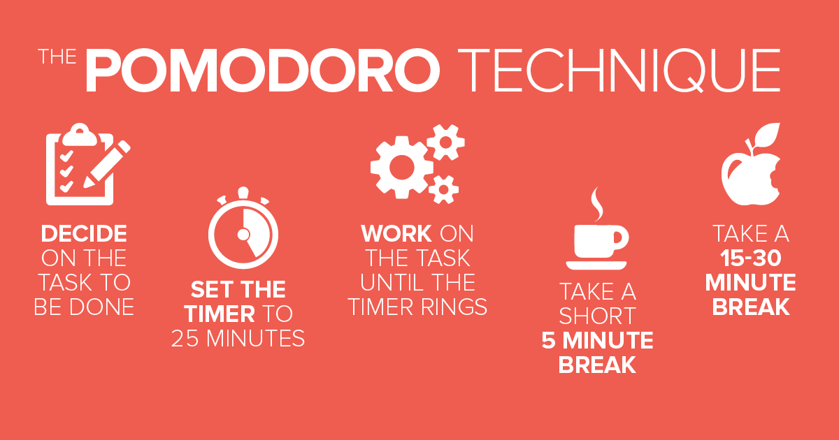 Phương pháp làm việc theo Pomodoro