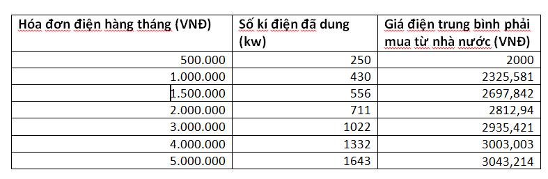 bảng giá điện chi trả theo hóa đơn
