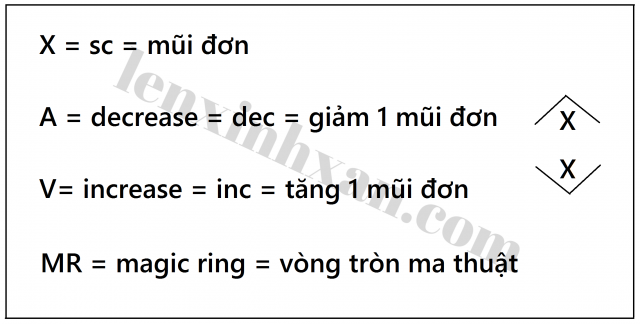 cach doc chart