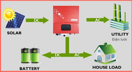Điện mặt trời hòa lưới có ắc quy lưu trữ