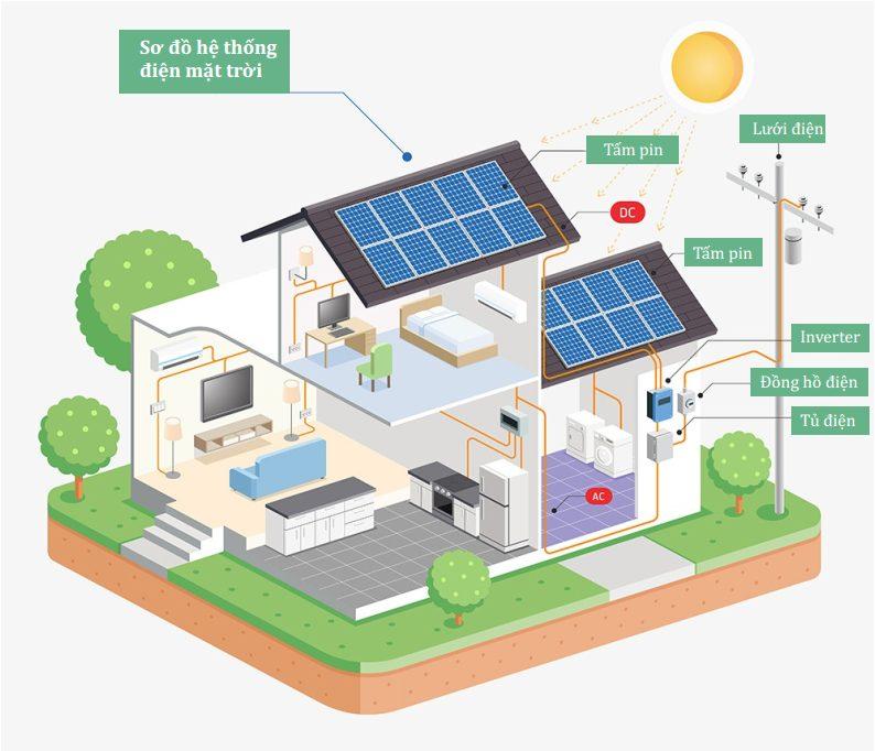 Sơ đồ hoạt động hệ thống điện mặt trời