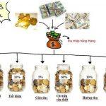 Mẹo chi tiêu cho sinh viên đại học chỉ với số tiền 2.000.000 vnđ / tháng kể cả tiền phòng.