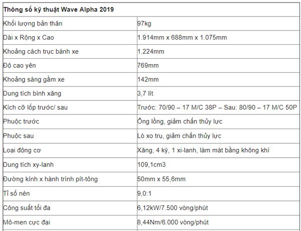 Honda Wave Alpha 110 sở hữu những thông số kỹ thuật đáng mơ ước